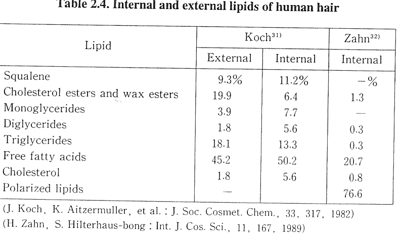 lipidi capelli